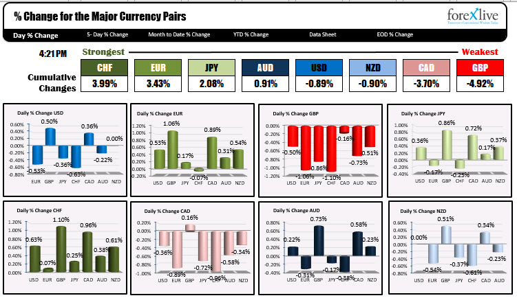 The USD is mixed