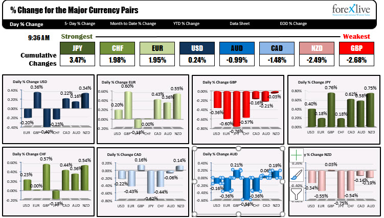 The US dollars next