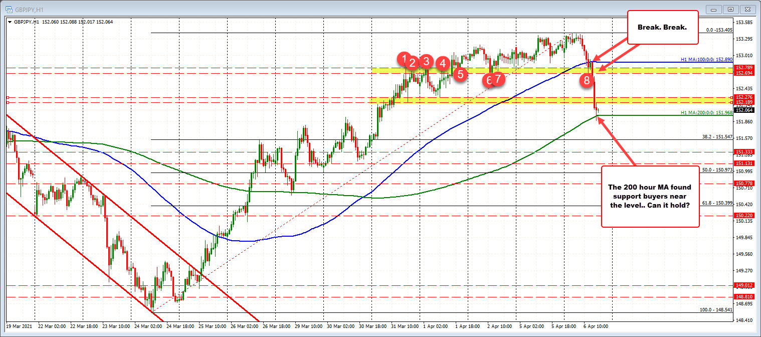 GBPJPY falls to the 200 hour moving average