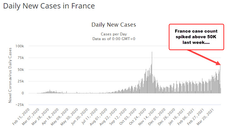 France Covid trends worsening