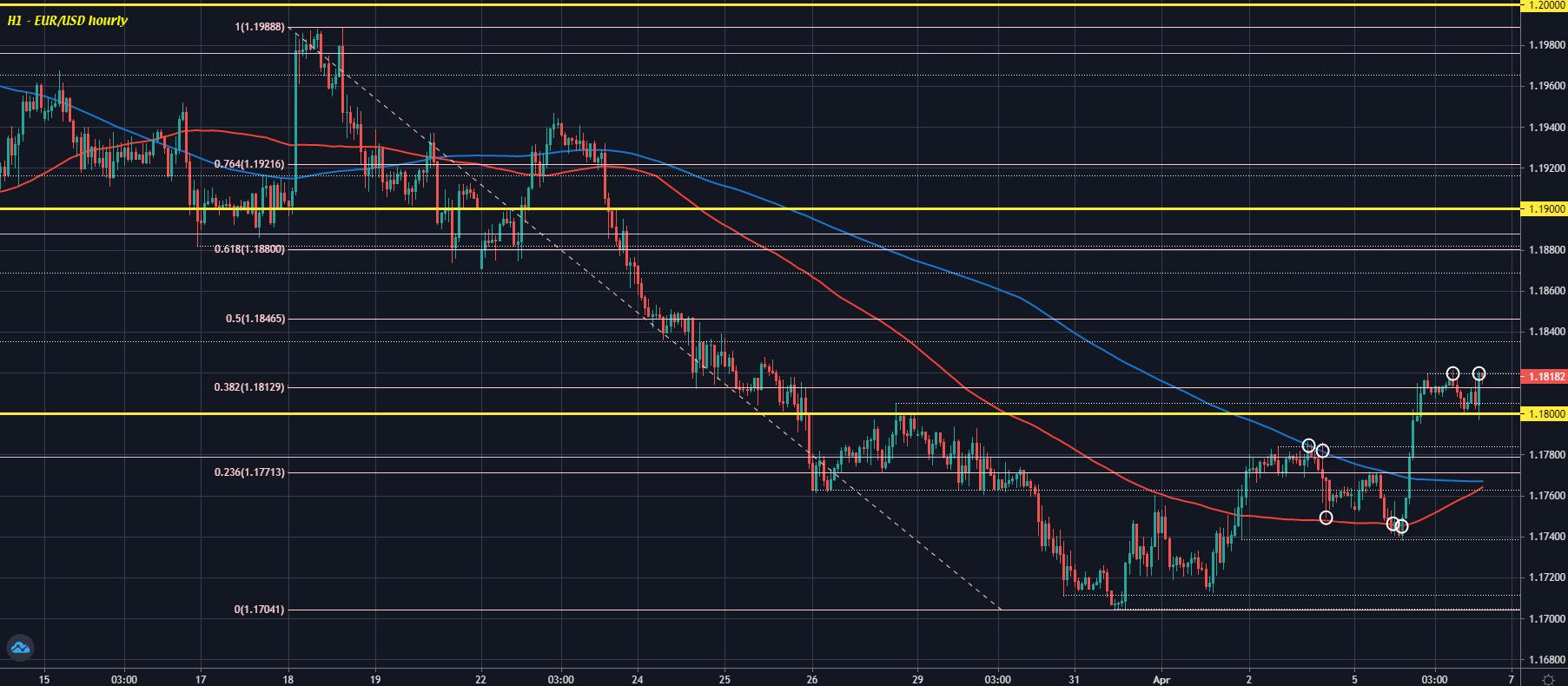 EUR/USD H1 06-04