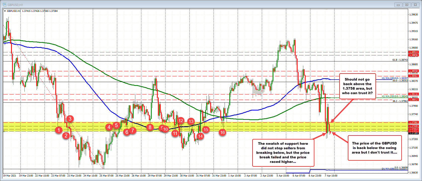 GBPUSD price action has lots of up and down volatility today