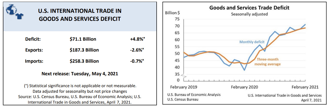 US Trade deficit