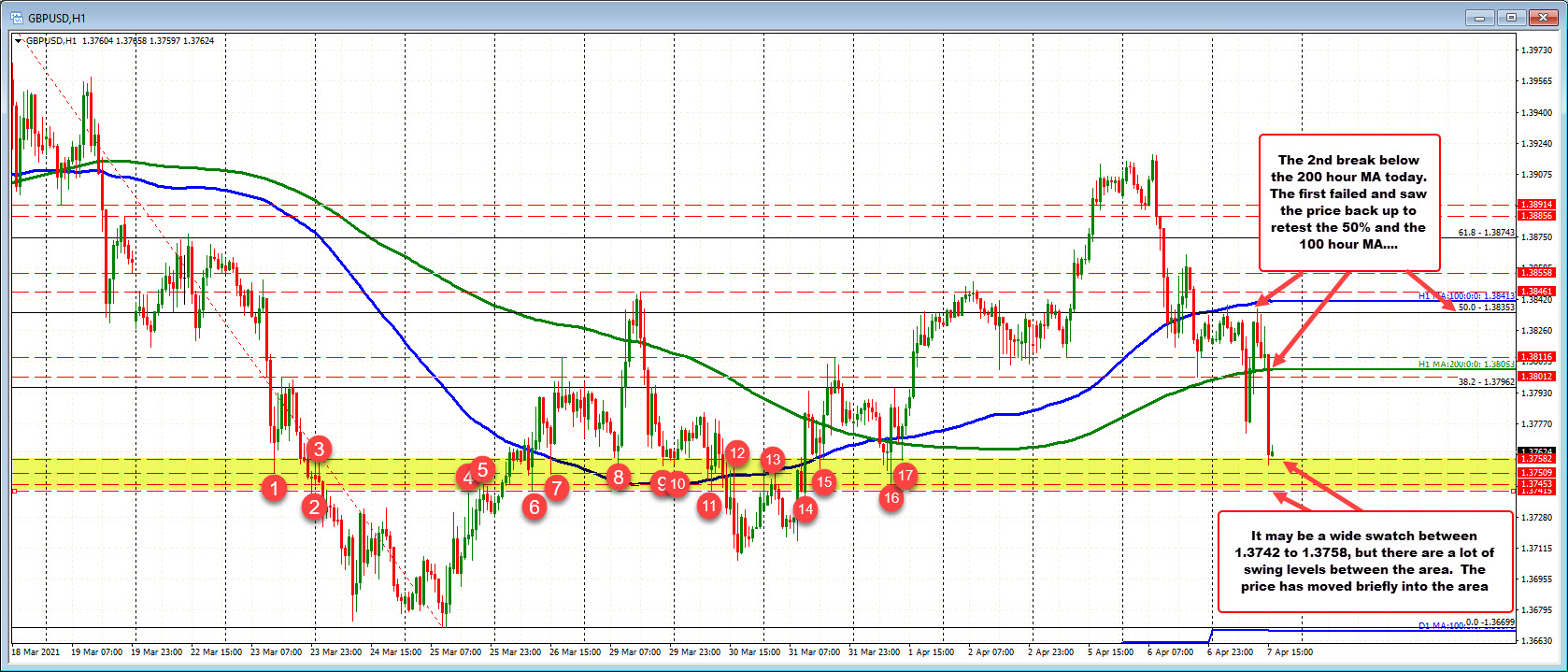 Cracks below 200 hour MA and runs for the 2nd time today.