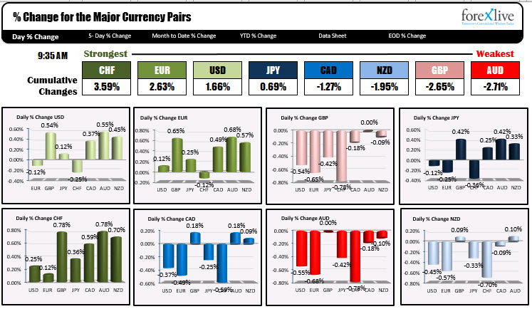 US dollar remains more supportive.