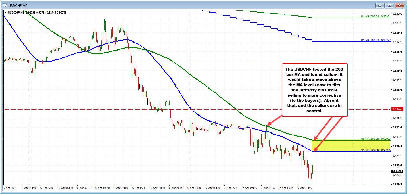 USDCHF on the five minute chart
