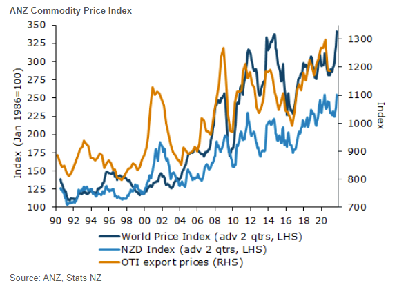 New Zealand ANZ Commodity Price index for March
