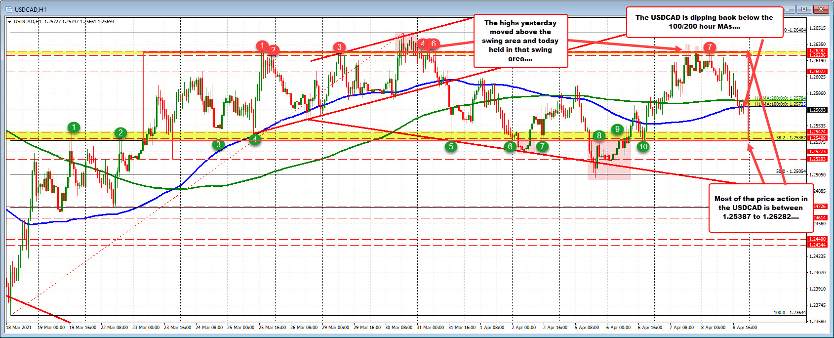 Most of the price action in the USDCAD between 1.25387 to 1.26282