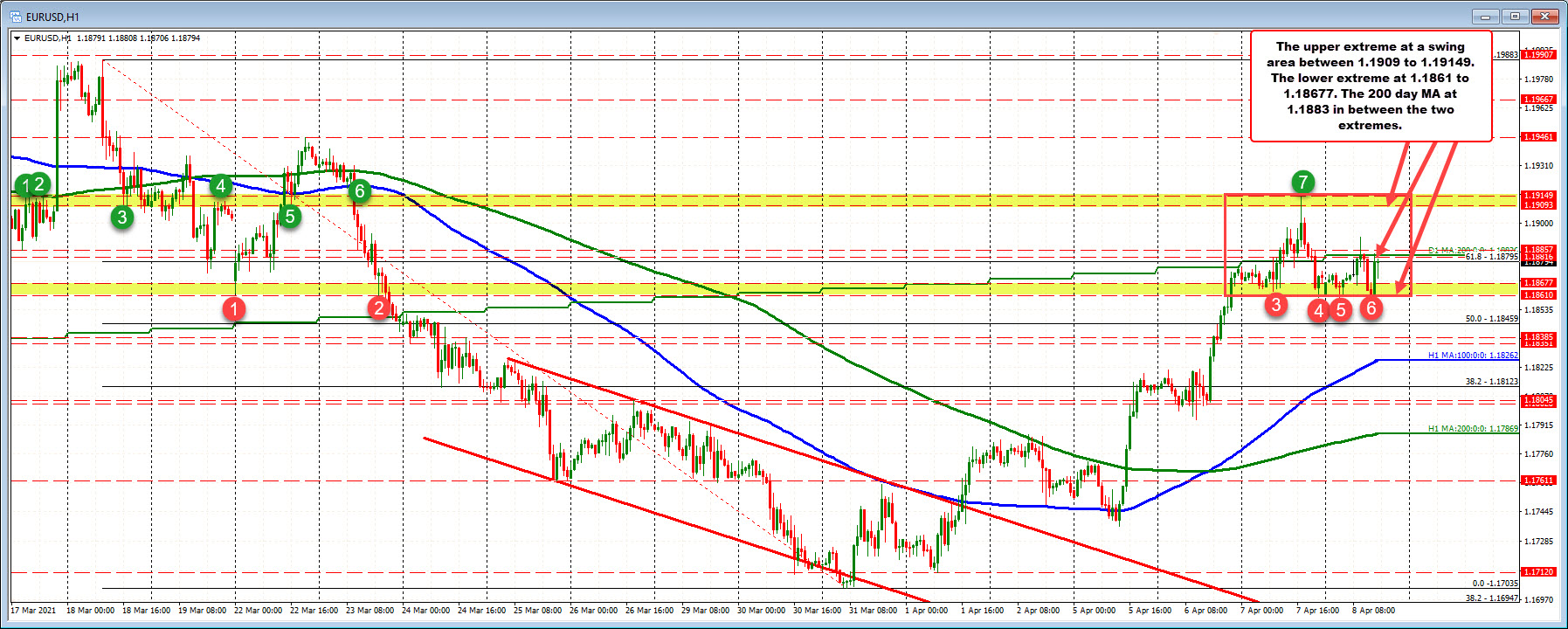 200 day MA between two swing area extremes 55 pips apart