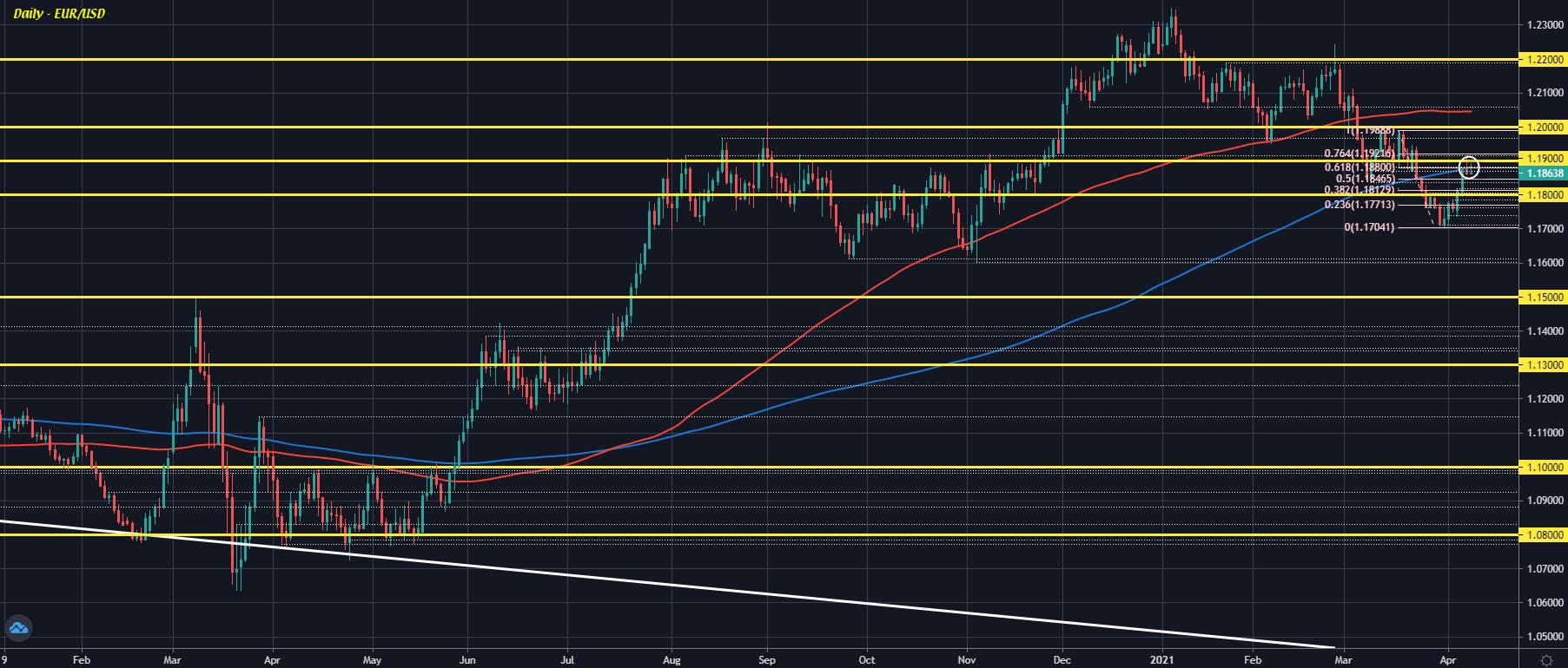 EUR/USD D1 08-04