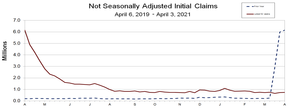 Weekly US initial jobless claims