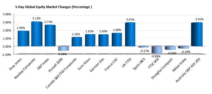 Mercados de acciones globales