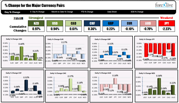The NZD is the strongest and the JPY is the weakest as NA traders enter for the day