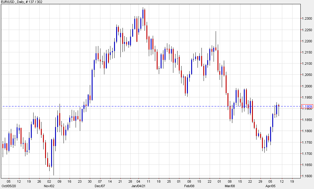 Euro back above 1.19