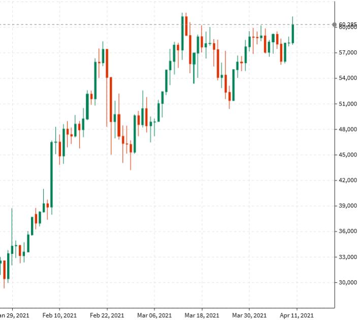 Bitcoin gets a weekend bid again, climbs above $60,000