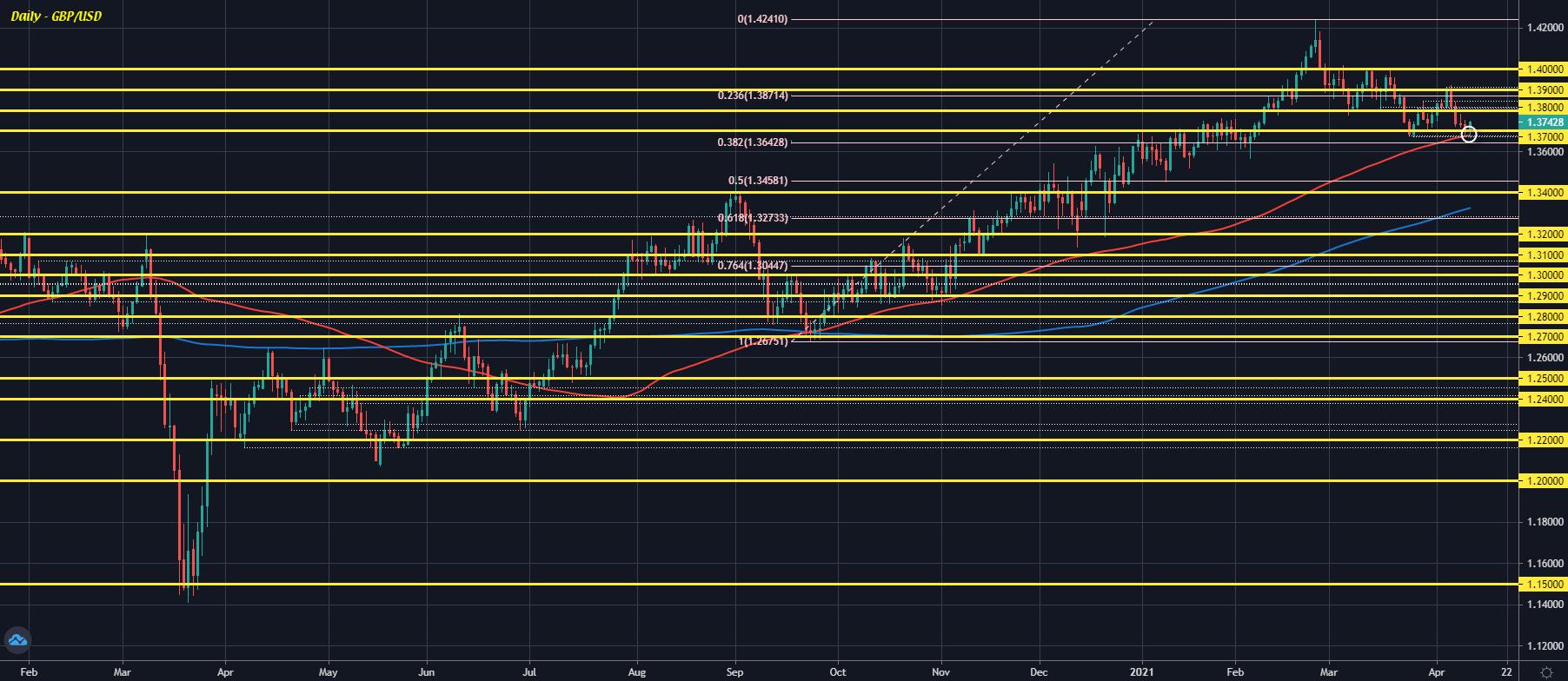 GBP / USD 12-04