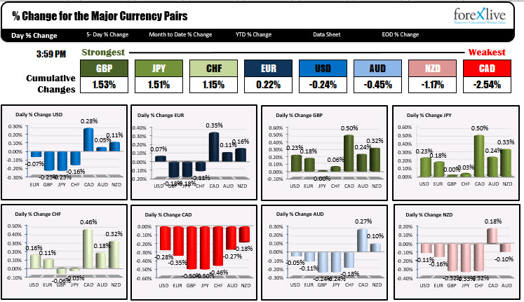 The USD is mixed.