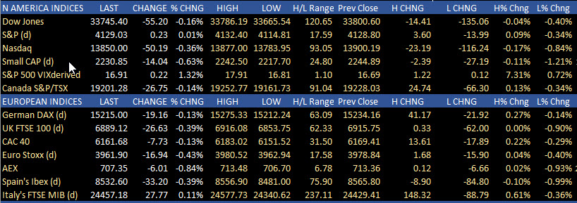 The US and European indices ended the session lower