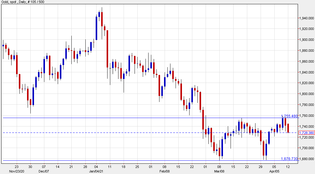 Gold backs off further from the mid-March high as the worries mount