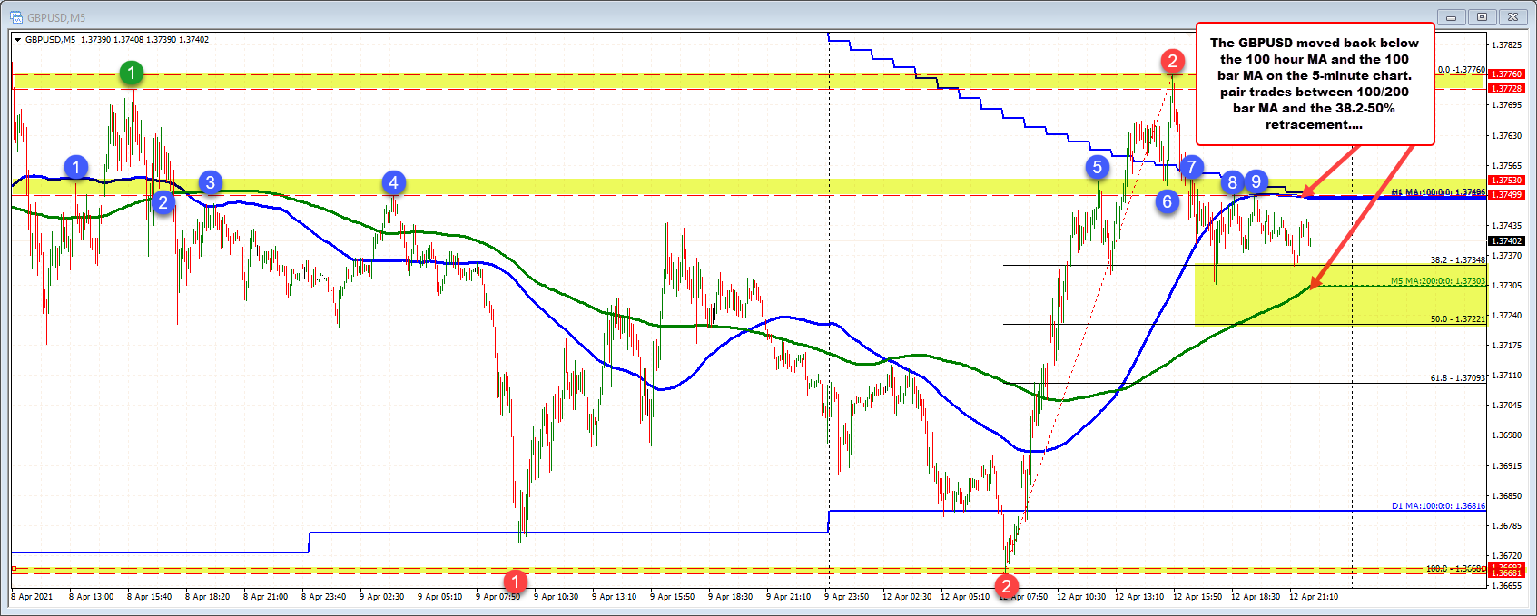 GBPUSD corrects into the close