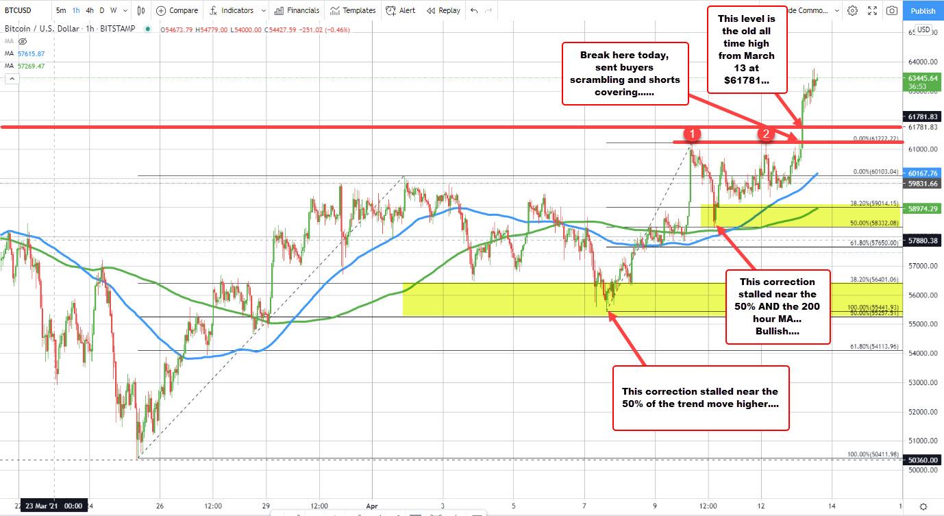 Bitcoin also trades well technically