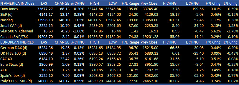The ranges and changes for the major indices in North America and Europe