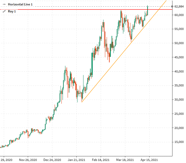 The bitcoin chart is a pretty picture