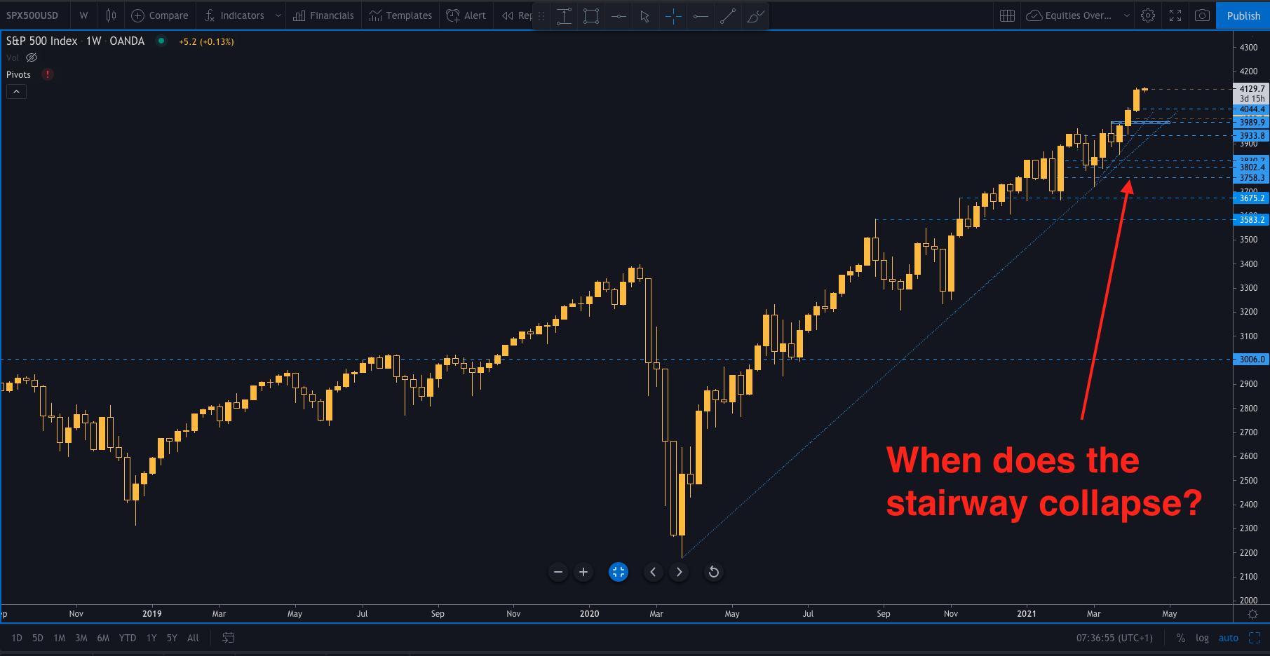 Stocks away