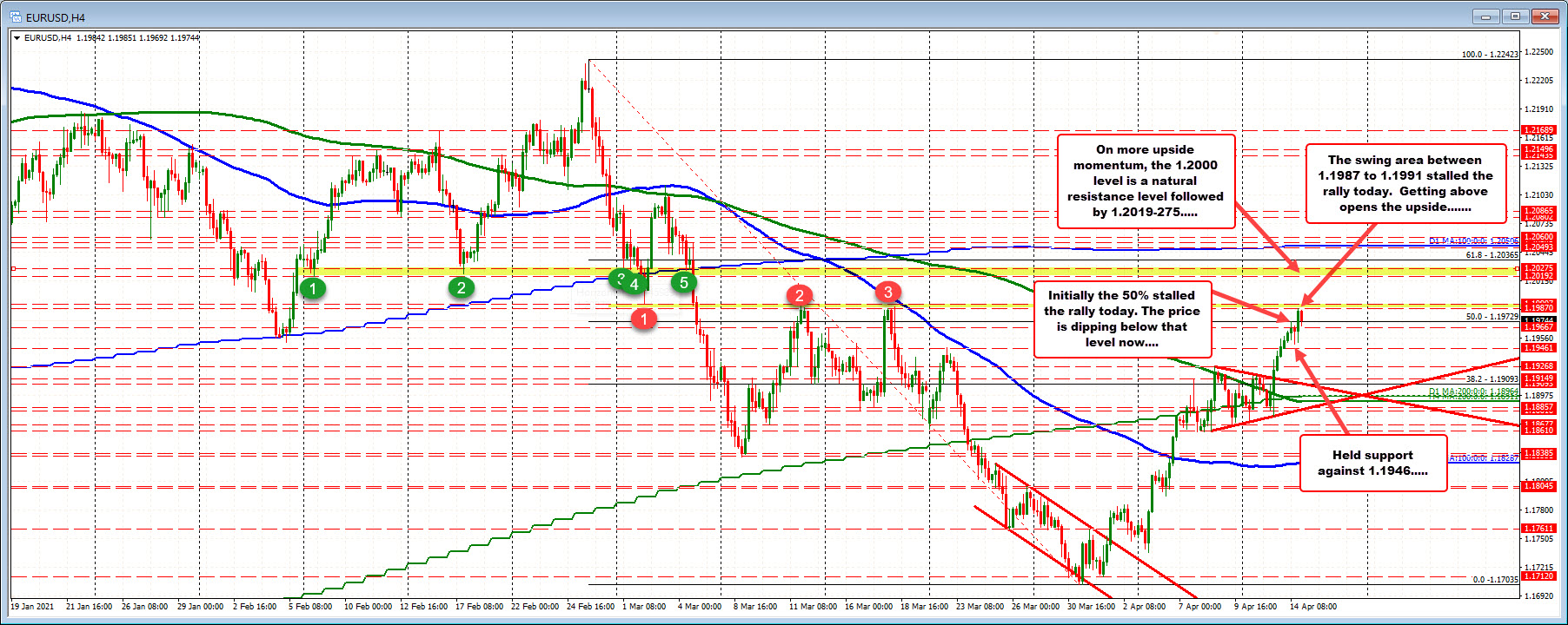 EURUSD finds some sellers at the key swing area. Corrects into the close