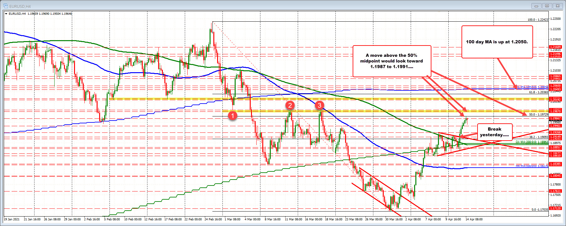 The 4 hour chart targets