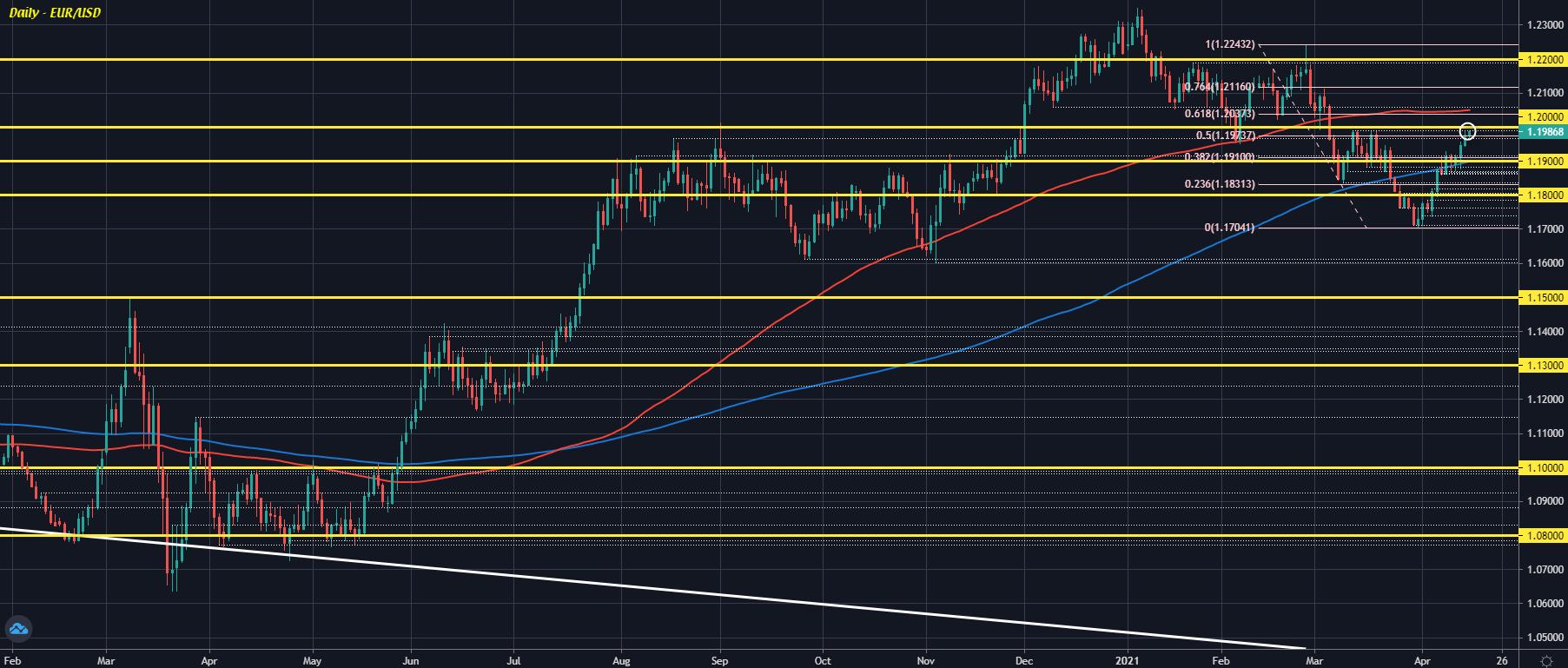 EUR/USD D1 15-04