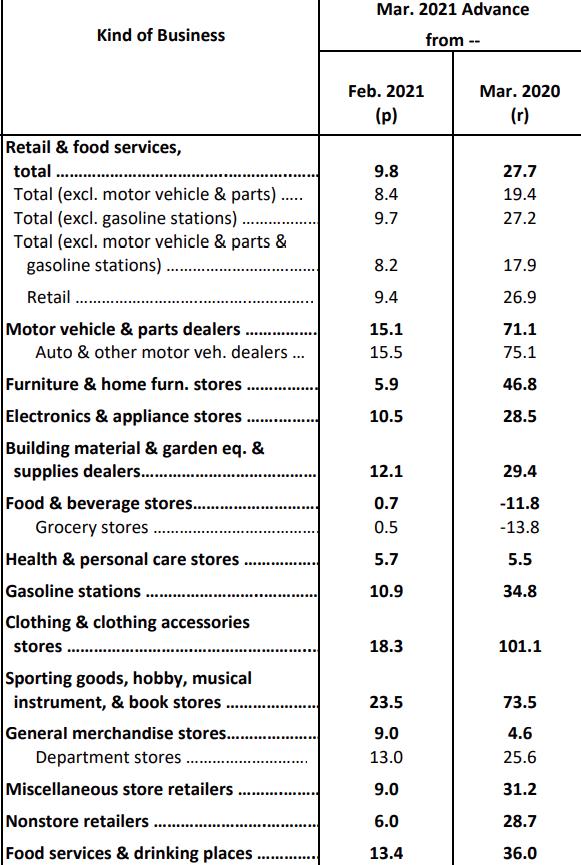 retail sales details