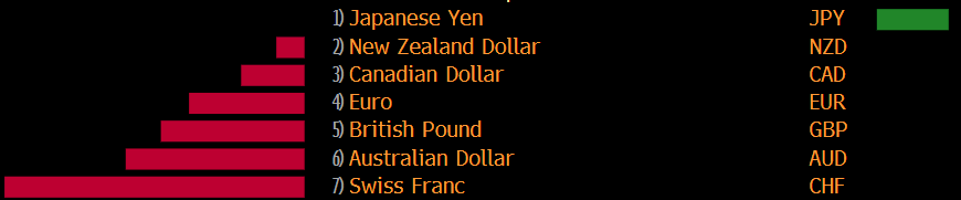 AUD, NZD, GBP, EUR, yen, CHF, CAD ... all losing a little ground against the US USD in past minutes.
