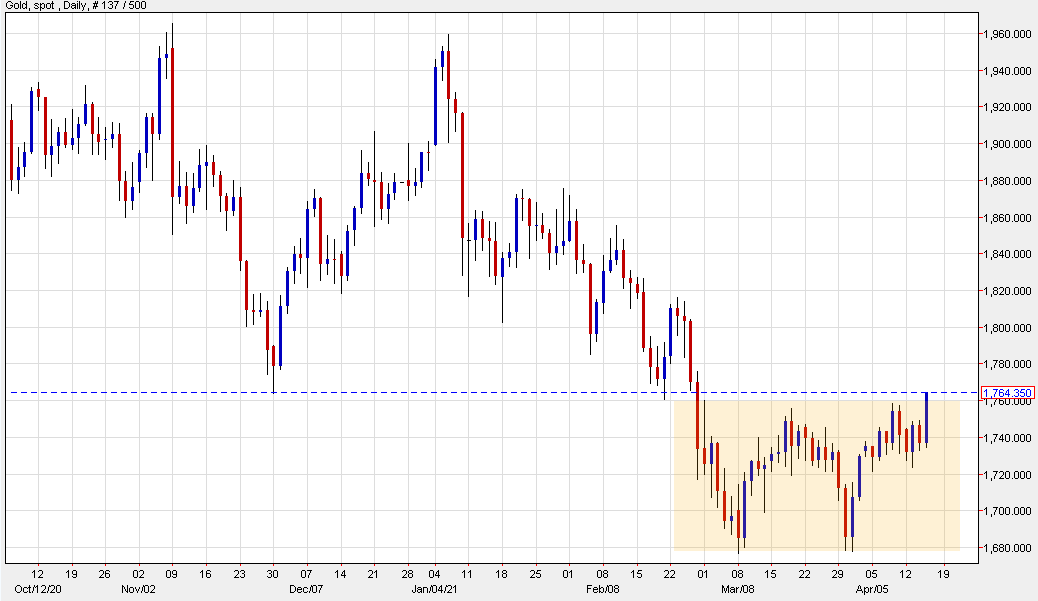 Gold springs higher to break the March/April double top