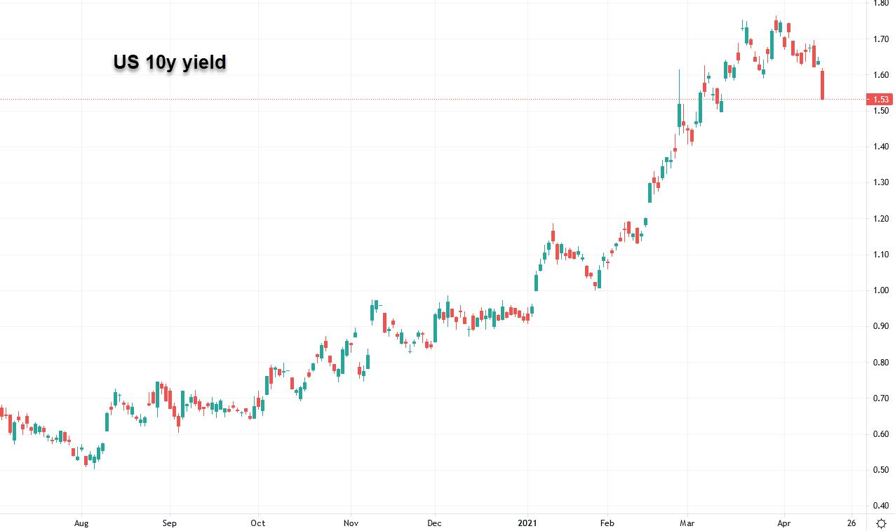 US 10 year yields