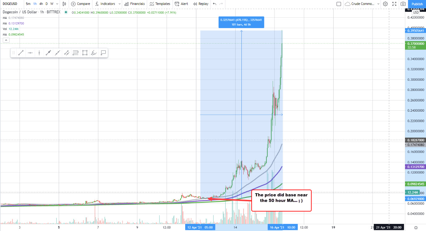 Coinbase?  Who cares.  It's all about Dogecoin this week