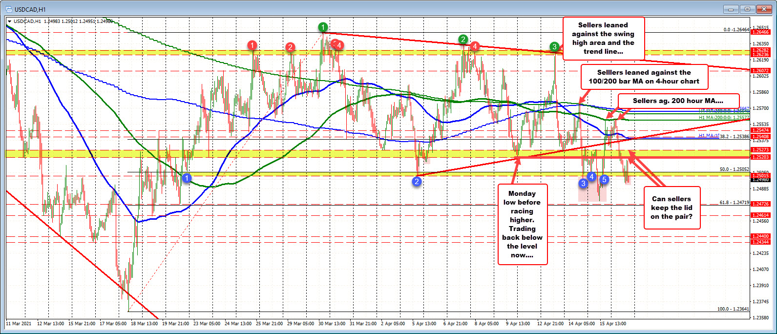 USDCAD reverses up run as the week comes to a close