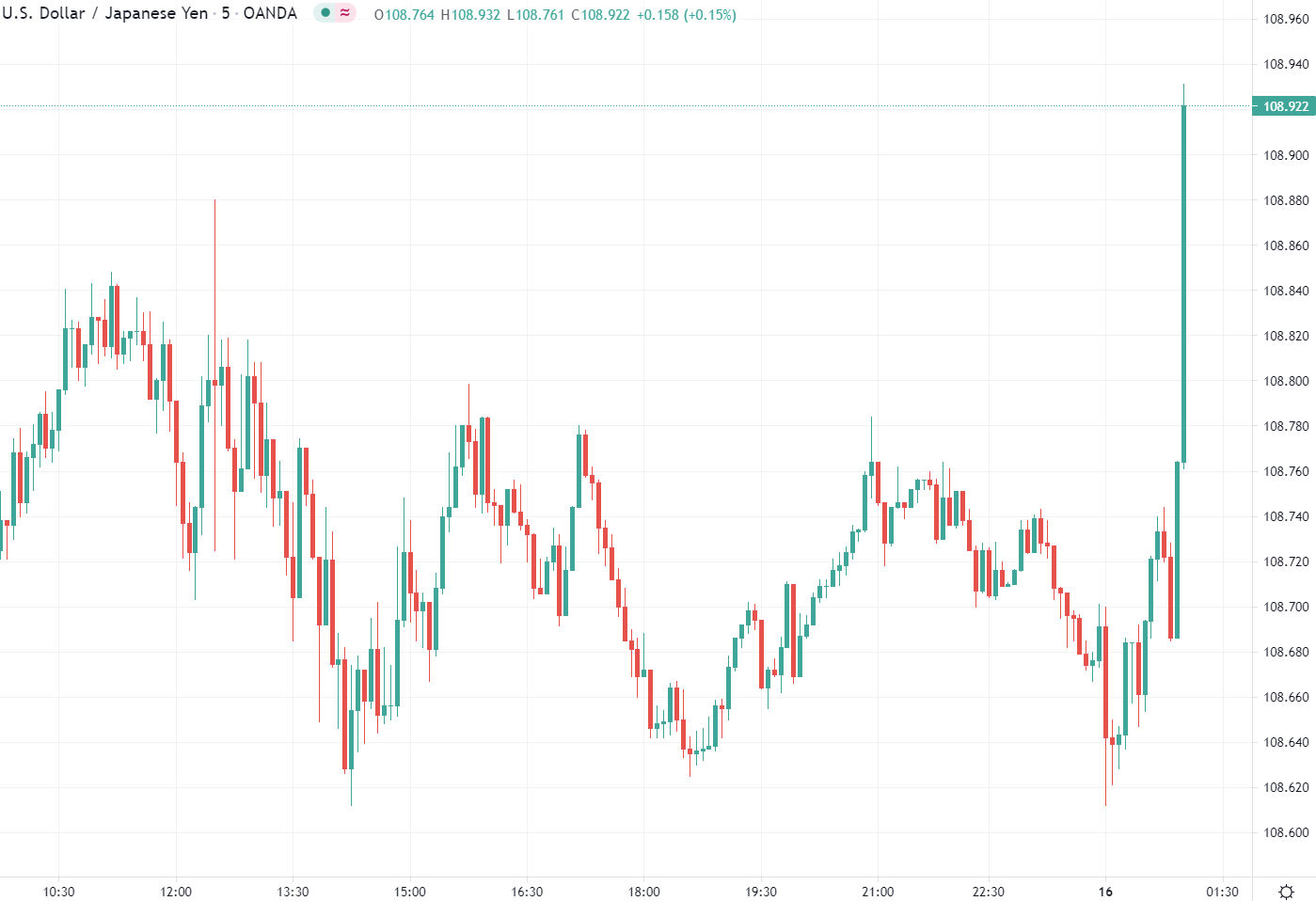 Major FX is all a little lower against the US dollar in Asia morning trade.