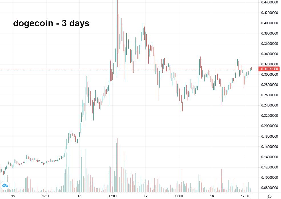Gráfico de Bitcoin