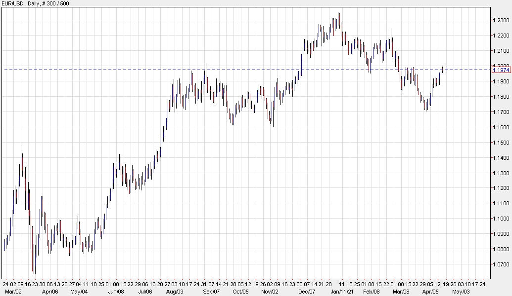 Goldman Sachs ve alza para el euro