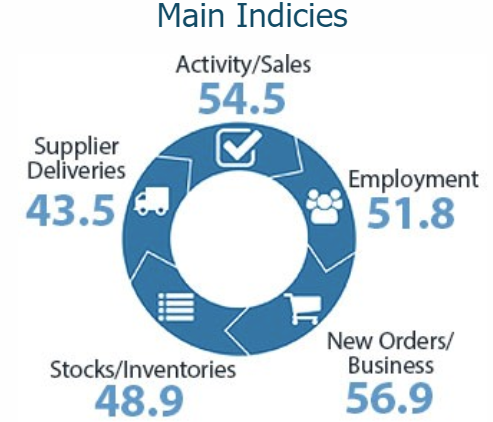 ArticleBodyBNZ - BusinessNZ Performance of Services Index (PSI)