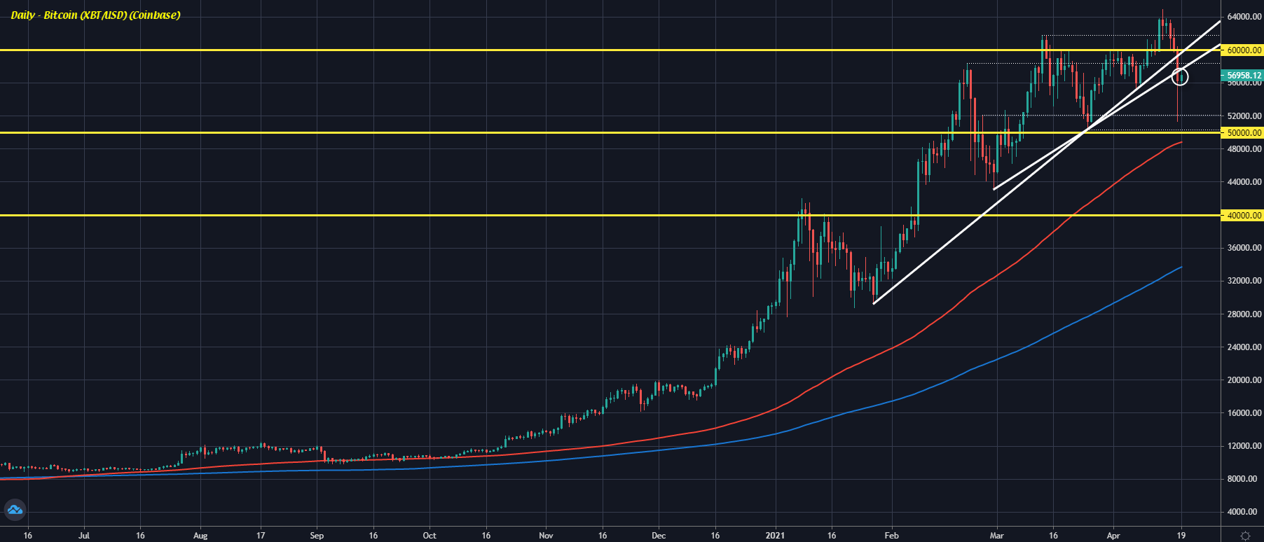 Bitcoin D1 19-04