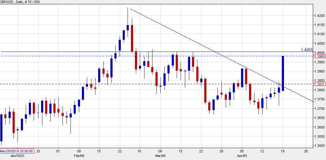Cable nears 1.40 as the rip higher concerns