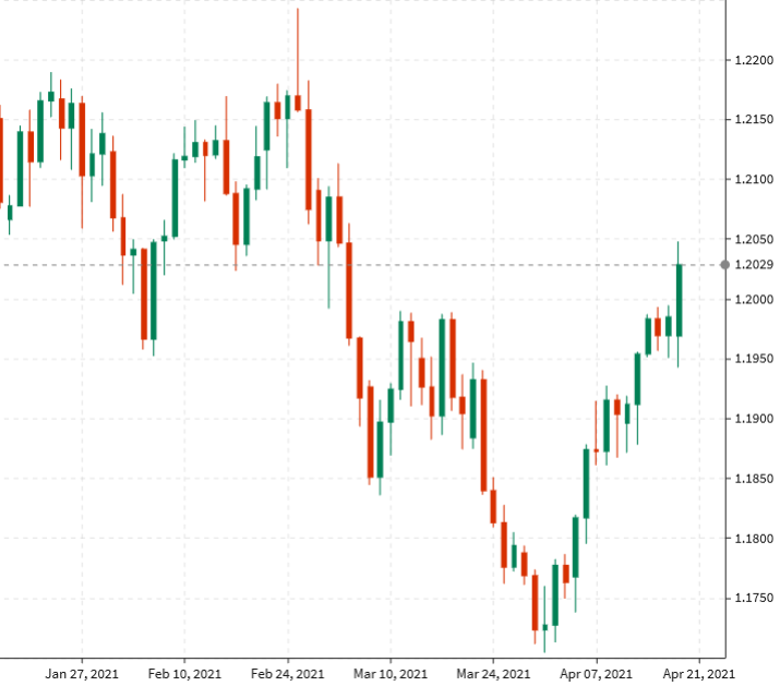 EUR/USD up 43-pips to 1.2025 today