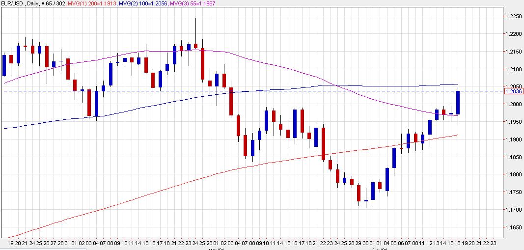 EUR / USD subió medio centavo