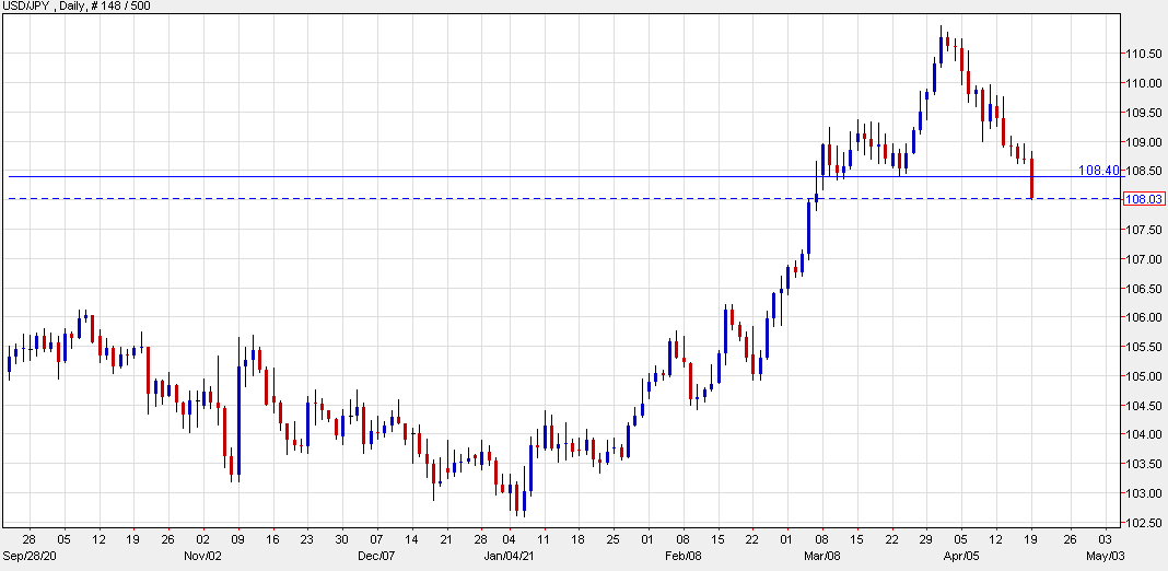 USD/JPY continues slide