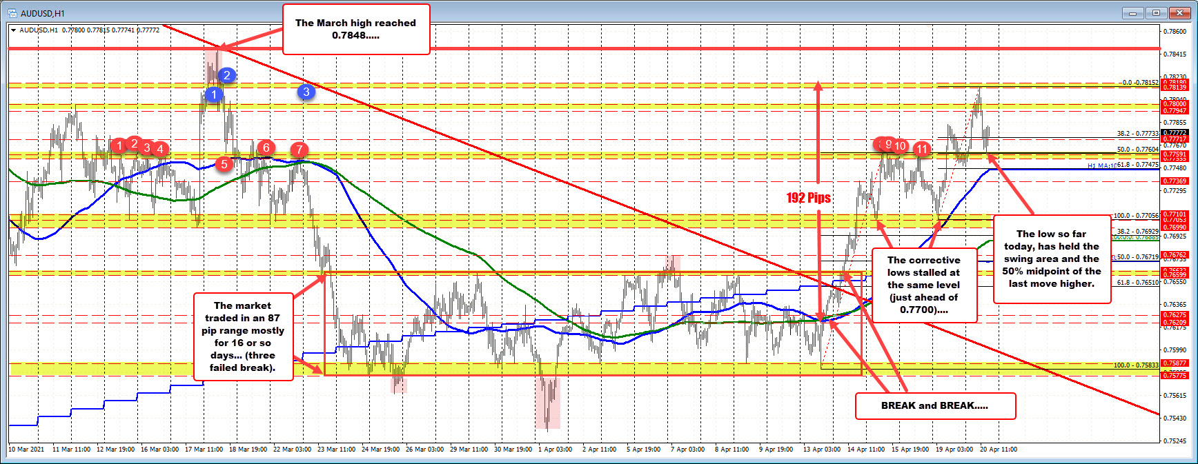AUDUSD extends the upward move today and corrects into support. Buyers in control