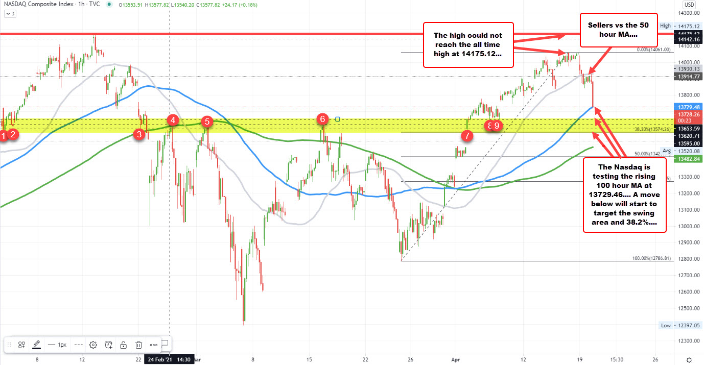 Prices breaking below its 100 hour moving average_