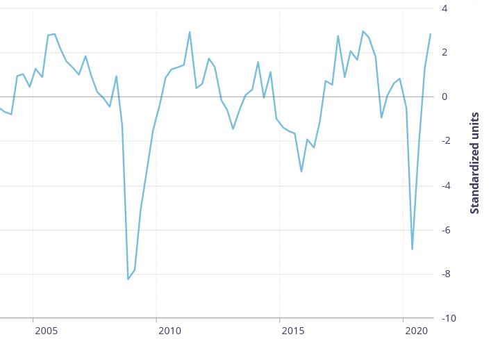 Encuesta de perspectivas comerciales de BOC