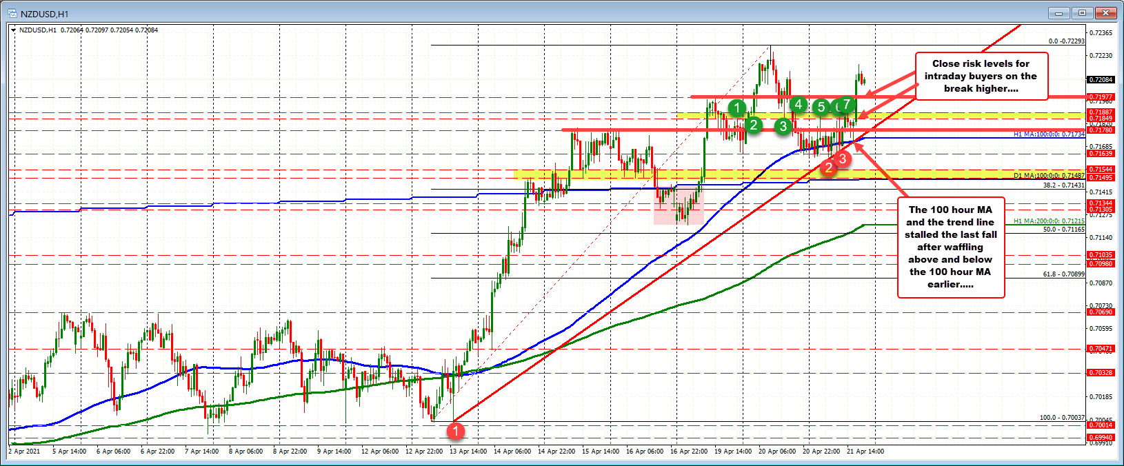 NZDUSD retraces recent declines, but can it keep the momentum going